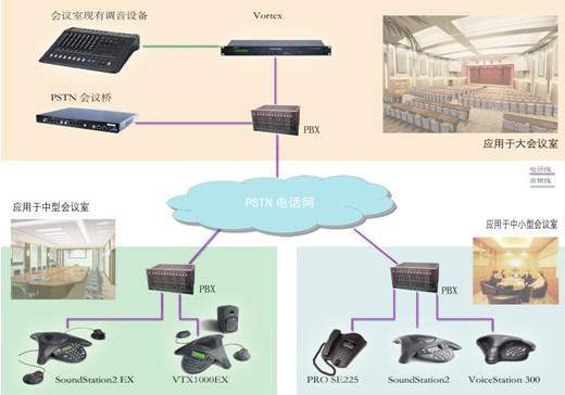 企业PSTN电话会议方案